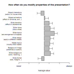 Presentation properties.